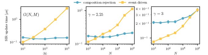 SIR_comparison